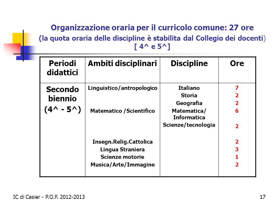 Organizzazione oraria per il curricolo comune: 27 ore (la quota oraria delle discipline è stabilita dal Collegio dei docenti) [ 4^ e 5^]